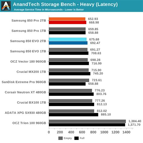 anandtech bench anandtech storage bench heavy the 2tb samsung 850 pro