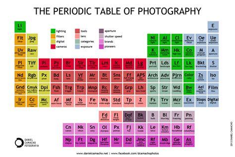 cos 礙 la tavola periodica degli elementi pin tabela periodica 2 3 eletronica on