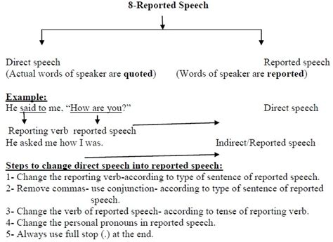 Grammar Report Writing Format by Cbse Class X Support Material Grammer Reported