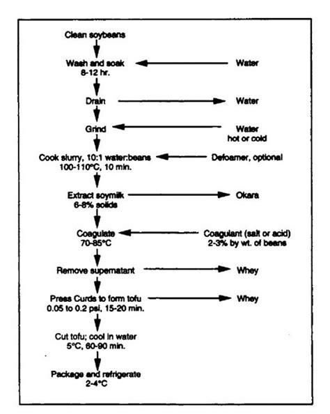 soy sauce process flow chart 28 images steel process