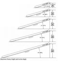 how to measure for wheelchair r find r length