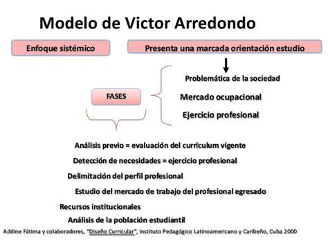 Modelo Curriculum Latinoamericano tema i curr 237 culo