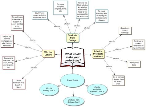 Essay Concept Map by Essay Concept Map