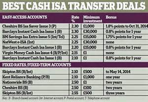 best isa rates for transfers why now is the time to switch your isa daily mail