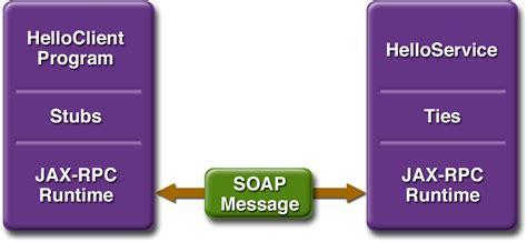 tutorial web service websphere web service tutorial pdf
