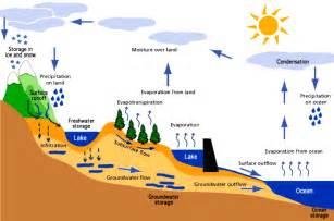the hydrosphere geofreekz golspie