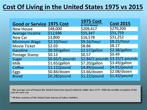 cost of living in chicago in 2017 food transport real cost of living 1975 vs 2015 infographics