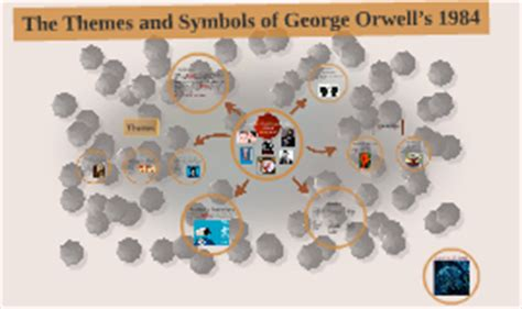 themes of 1984 prezi the themes and symbols of george orwell s 1984 by noor al