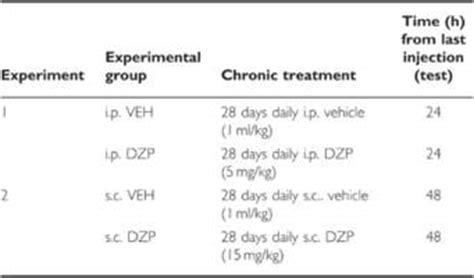 Valium Detox Cold Turkey by Diazepam Overdose Mg