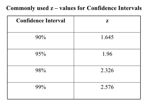 the j2 21 exercises to build confidence uncover your superpowers and find your books confidence intervals and the t distribution