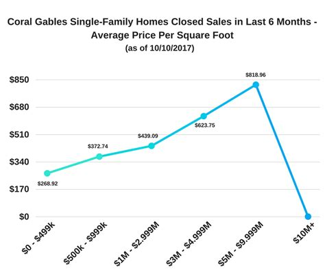 average cost per square foot to build a house in tennessee 2016 coral gables october 2017 market snapshot miami
