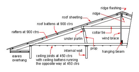house structure parts names domestic roof construction wikipedia