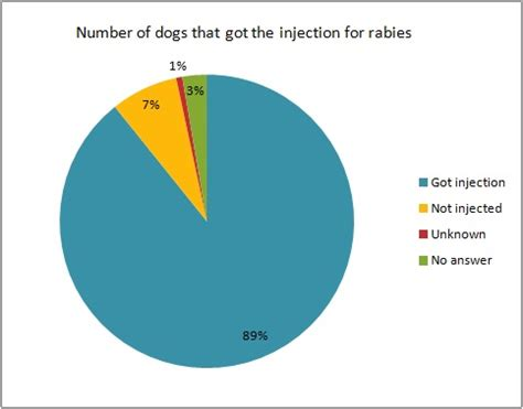 How Many Dogs Did They Get Protective Injections For Rabies In Tokyo How Much Is