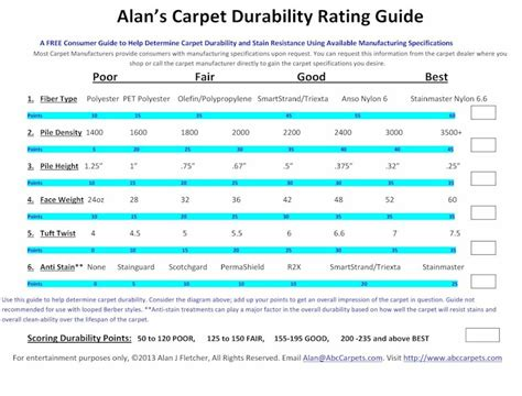 Which Fiber Is Netter For Carpet Durability - carpet specifications weight density tuft twist