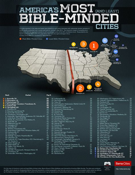 america s 10 most and least bible minded cities charleston huntington wv ranks 10 of bible minded cities