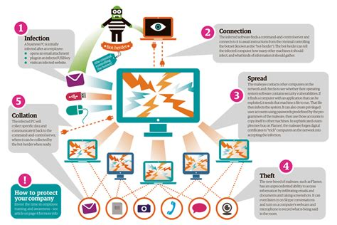 apple home network design 2014 blog about infographics infographic how botnets work to attack networks media
