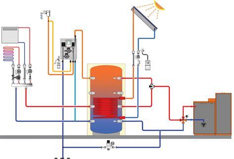 riscaldamento a pavimento caldaia impianto di riscaldamento con caldaia a biomassa