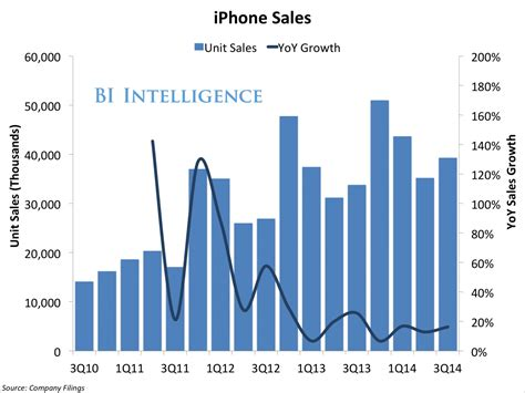 Iphone Sales by Apple Iphone And Sales Q3 Business Insider