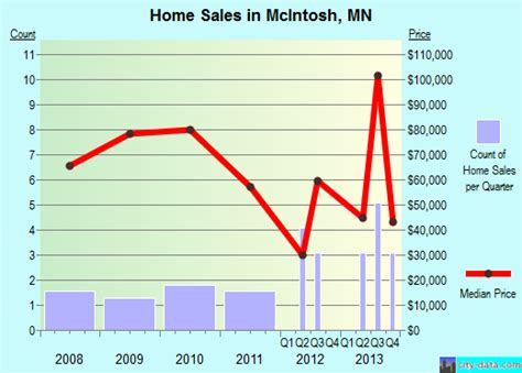 mcintosh minnesota mn 56556 profile population maps