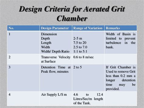 Design Criteria For Grit Chamber | physical unit operations