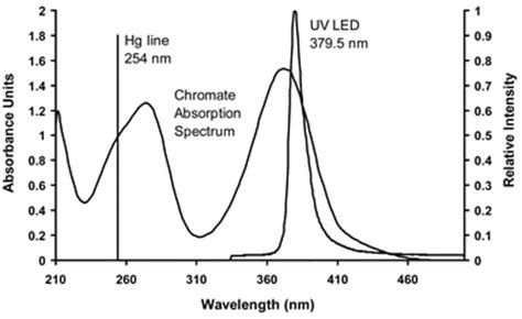 Mercury L Spectrum by Performance Of A Simple Uv Led Light Source In The