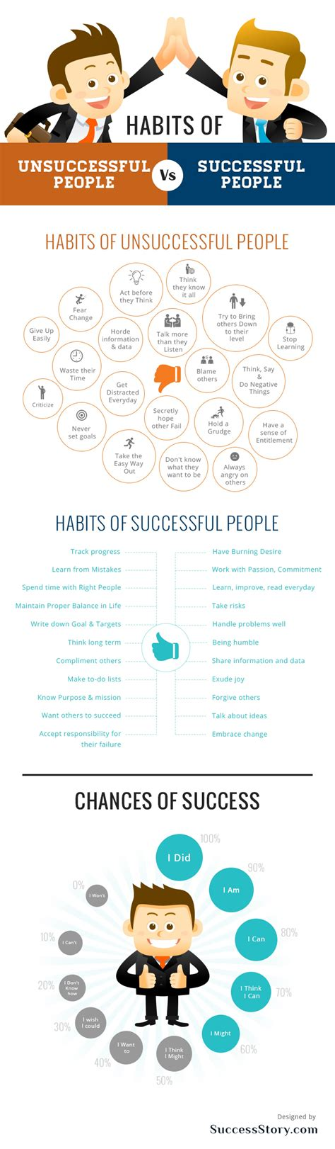 Infographic 24 Daily Habits That Habits Of Successful Infographic Self Help Daily