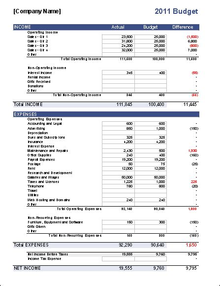 free business plan budget template excel business budget