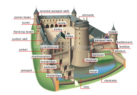 castle diagram castle parts car interior design