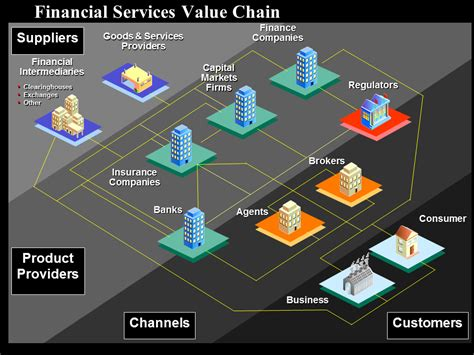 Financial services value chain