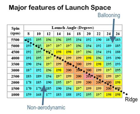 swing speed launch angle chart design notes golf physics p3