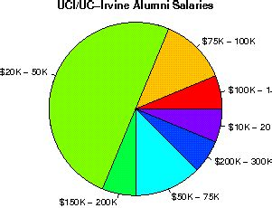 Uci Mba Salary by The Of California Irvine Studentsreview