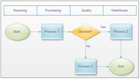 understanding flowcharts understand flowchart is necessary to improve a process