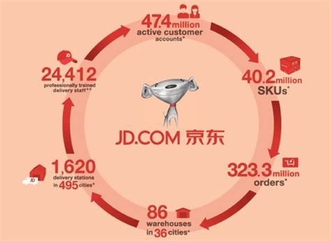 alibaba vs jd jd com ipo signals investors appetite for chinese online