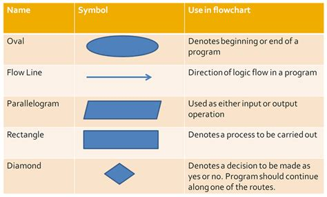 flowcharts in programming computer algorithm and flowchart winstudent