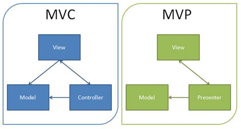 mvc pattern software engineering mvp como patr 243 n de arquitectura android aluxion labs
