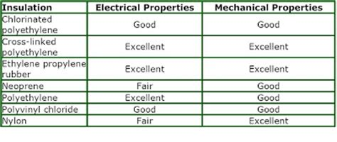 electrical properties of conductors and insulators electrical conductors and insulators learning electrical engineering