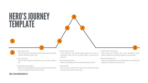 Brand Essentials How To Create An Authentic Brand Story Inbound Rocket Brand Story Template