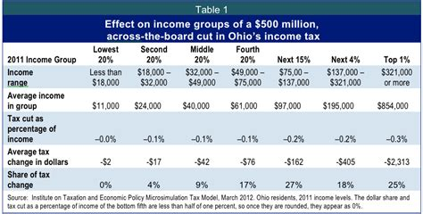 actuary irs ohio california state income tax table