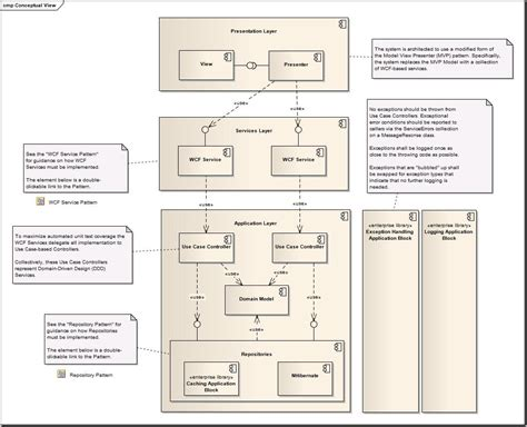application design uml the formal goodness of agile software architecture part