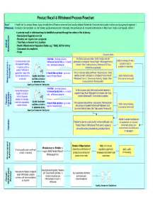 product recall procedure template recall procedure flow chart fill printable