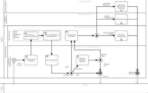 bpmn diagram notations bpmn diagram decision gallery how to guide and refrence
