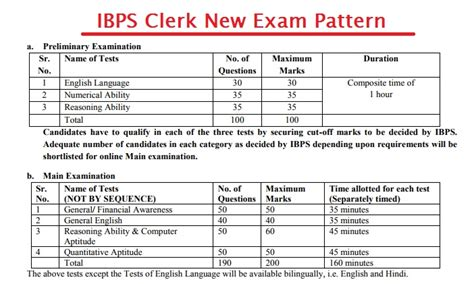 exam pattern of army clerk ibps clerk recruitment 2017 ibps clerk preparation tips