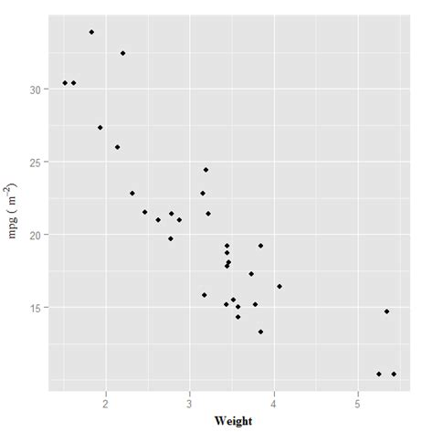 ggplot2 theme font size r ggplot2 font style in label expression stack overflow