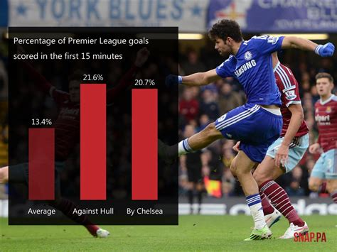 Premiere Box 4735 by Premier League In Numbers Why Anything Could Happen At