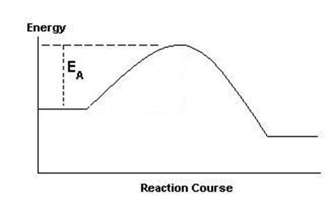 tutorial questions on chemical kinetics kinetics1