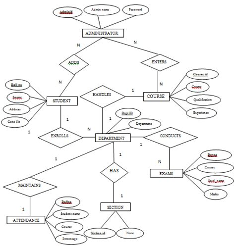 er diagram for student management system project student information system project sis codecreator org