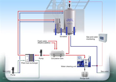 Lava L Is Not Working by Alfa Laval Alfa Laval Puresox Will Be Installed On Buss