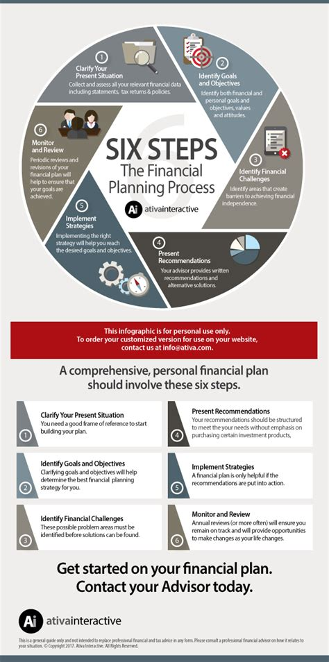 Planning Processes Brown Financial six step financial planning process www ativa