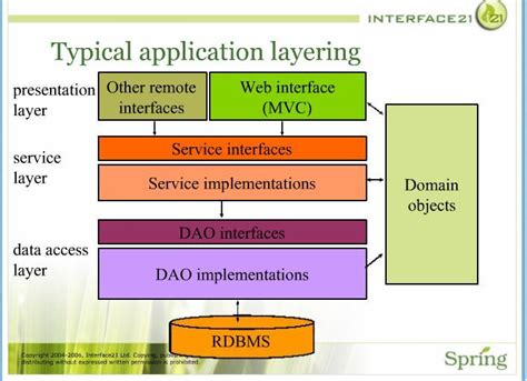 design pattern java web application java looking for design patterns to isolate framework