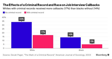 Careers With Felony Record Ex Felons May Outperform You In The Workplace